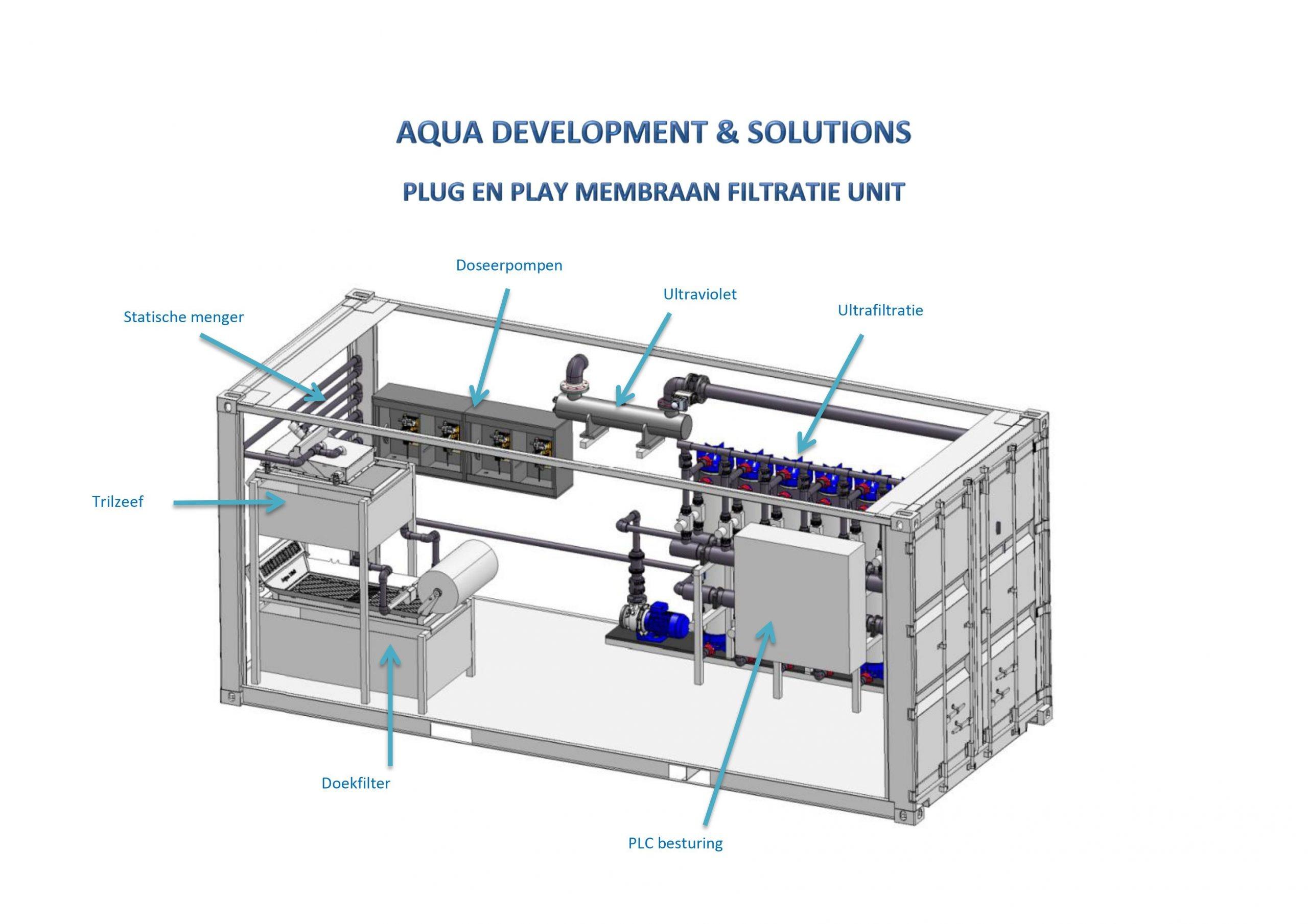 Binnenkijken in Plug & Play membraan filtratie unit